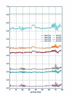 耳塞式光学心率测量