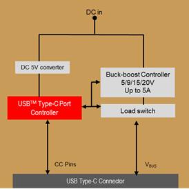 设计人员在为产品添加USB Type-C™连接时需要了解的信息