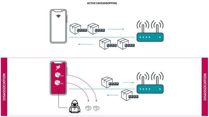 博通Wi-Fi芯片漏洞使10亿设备受影响,解决漏洞的办法来了!
