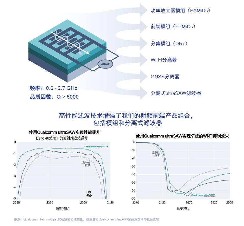 着眼未来提升5G性能,骁龙X60先行一步