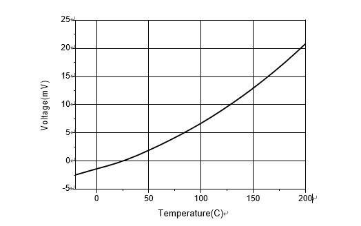 热电堆红外传感器规格