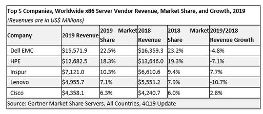 2019年全球x86服务器市场数据 浪潮保持增势进入全球前五