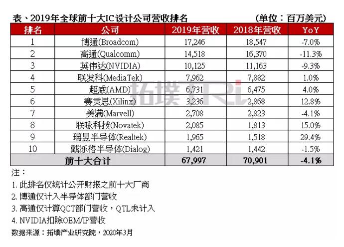 2019年全球前十大IC设计公司营收排名最新统计