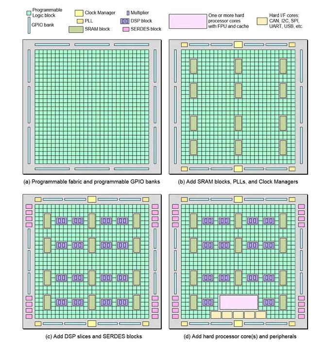FPGA架构分析及基于FPGA的最小系统板电路设计参考