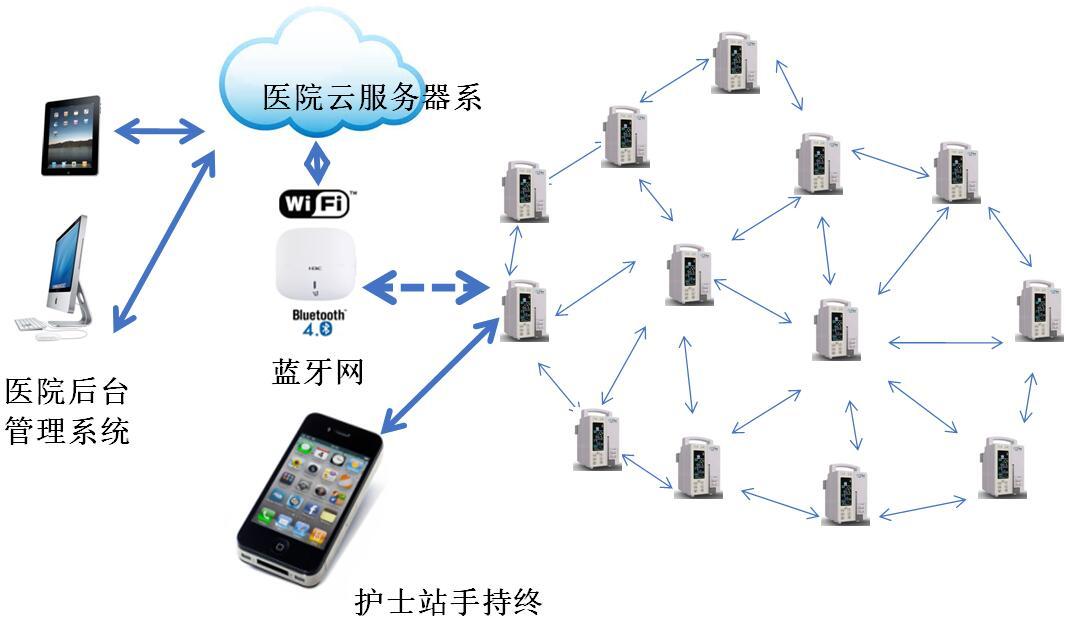 基于Telink TLSR8266 智慧医疗Mesh网络方案