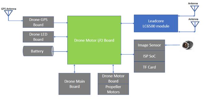 基于Leadcore LC6500的无人机远距离图传应用方案
