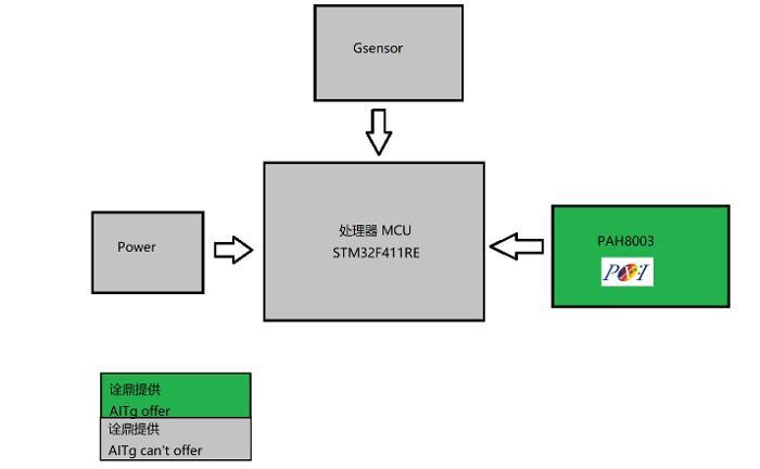 基于Pixart PAH8003EI 运动耳机心率实时检测方案
