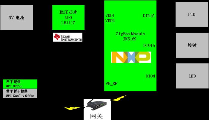基于NXP JN5169 ZigBee人体红外感应方案