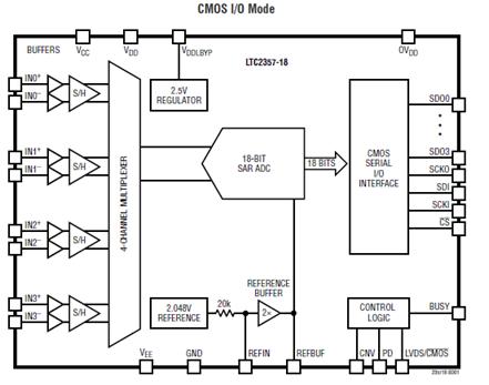 ADI LTC2358 18位低噪音4路同时取样SAR ADC解决方案