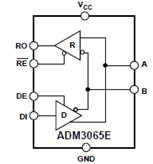 ADI ADM3065EIEC静电放电(ESD)保护RS-485收发器解决方案