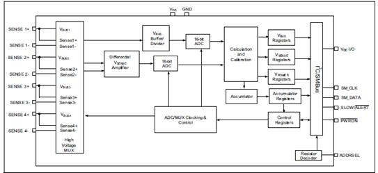 Microchip PAC1934四路电源和能源监视解决方案