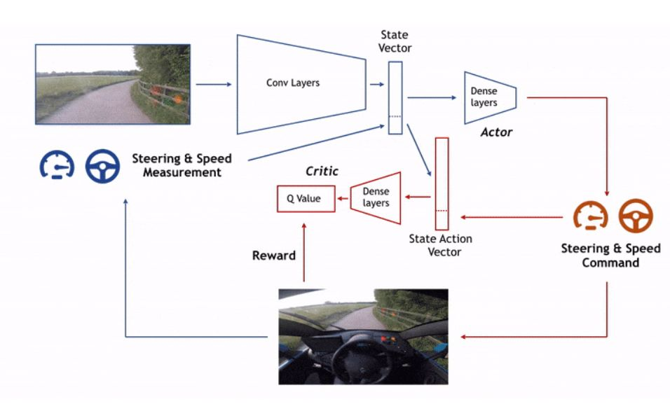 基于端到端的自动驾驶系统只能做demo