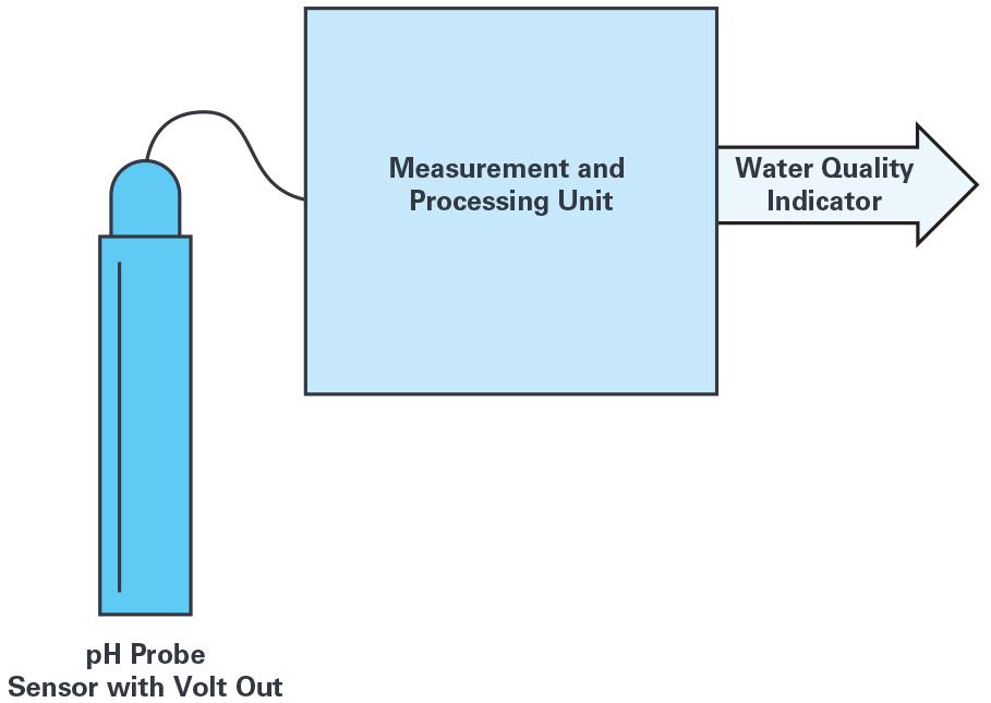 无线水质监测系统