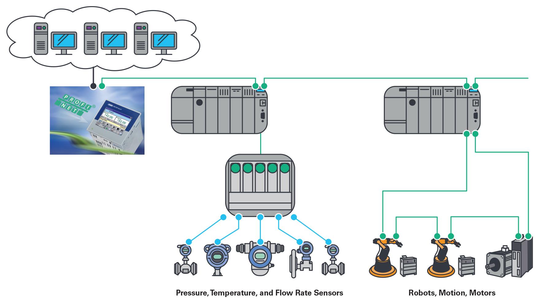 出色的过程自动化通讯解决方案—— ADI公司的fido5000如何帮助JUMO做好准备,迎接工业4.0