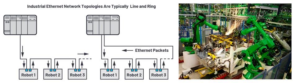 适用于恶劣工业环境下时限通信的可靠以太网物理层解决方案