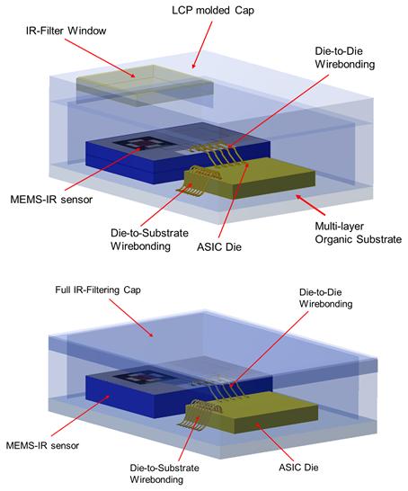 集成滤光窗的MEMS红外传感器电子封装