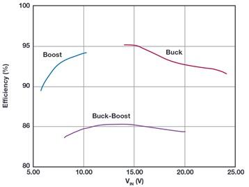 多功能LED驱动器可使用高于或低于LED灯串电平的输入电压