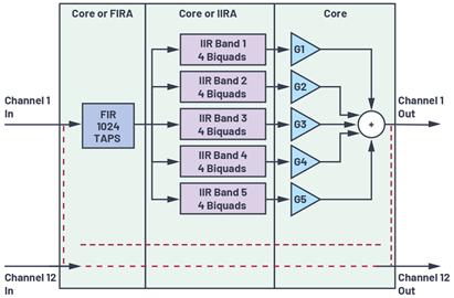 充分利用数字信号处理器上的片内FIR和IIR硬件加速器