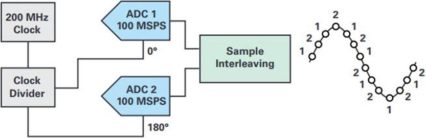 交织型采样ADC的基本原理