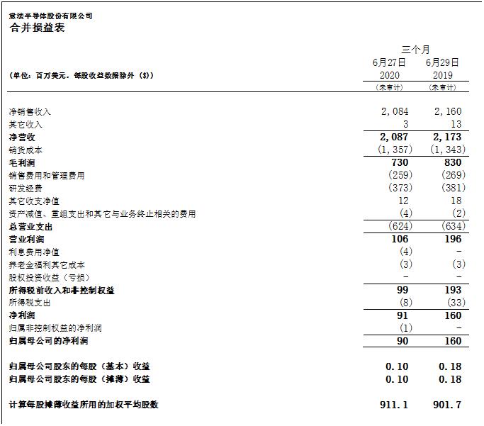 意法半导体公布2020年第二季度财报