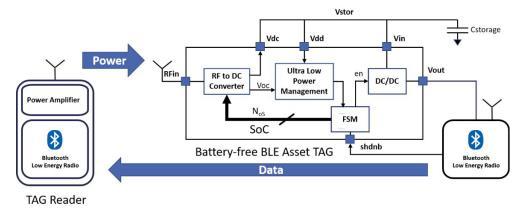 基于射频无线电力传输供电的无电池资产跟踪模块的先进监控系统