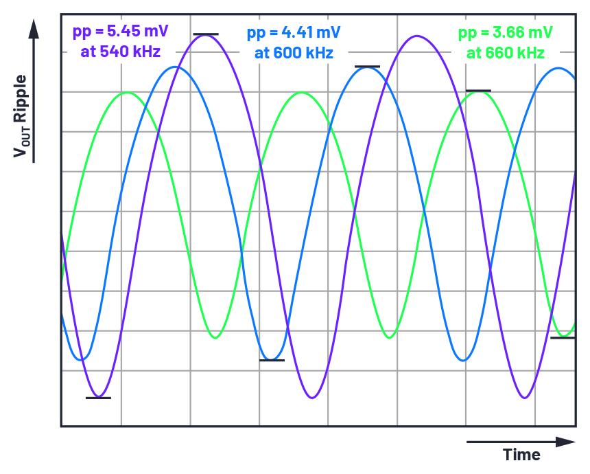 关于开关频率需考虑的因素