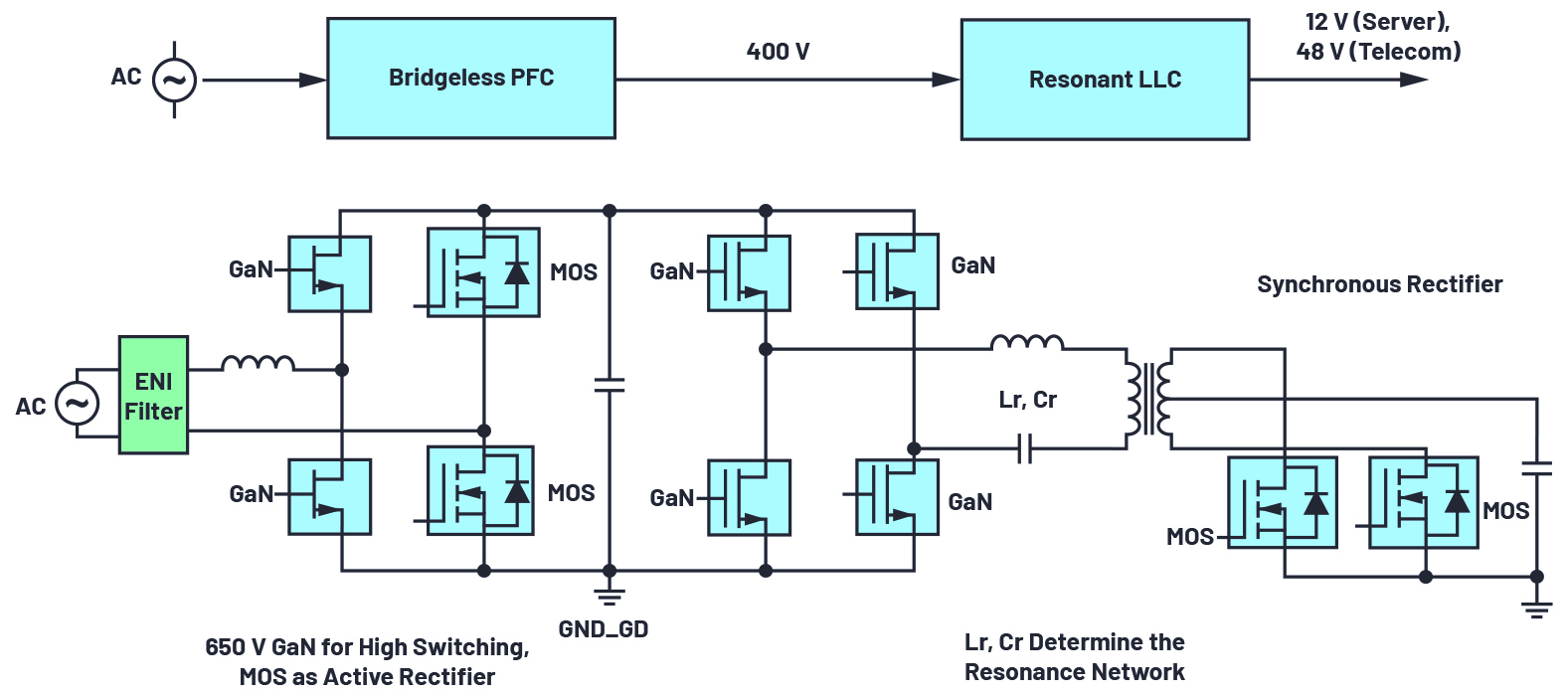 iCoupler技术为AC/DC设计中的氮化镓(GaN)晶体管带来诸多优势