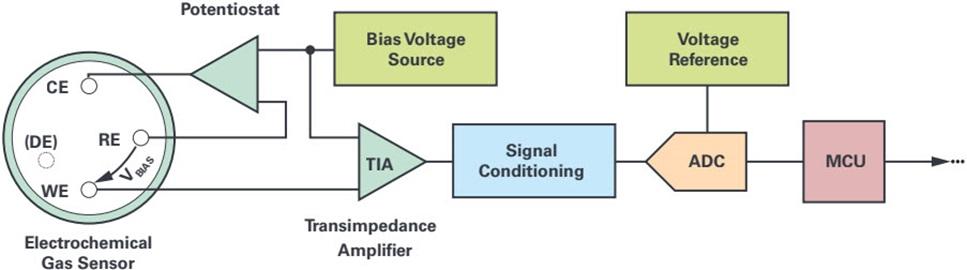 解决电化学气体检测的技术挑战