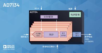ADI公司宣布推出可增强功能、性能和易用性的无混叠ADC