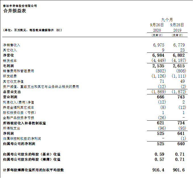 意法半导体公布2020年第三季度财报