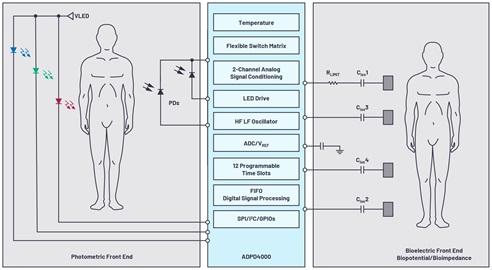 生命体征监测技术:对人体实施状态监控