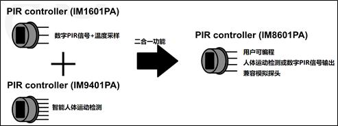 翠展微电子推出可编程超低功耗热释电信号调理芯片M8601