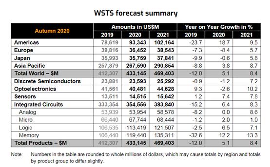 2021年半导体产业发展预测,企业如何扫去2020年的阴霾?