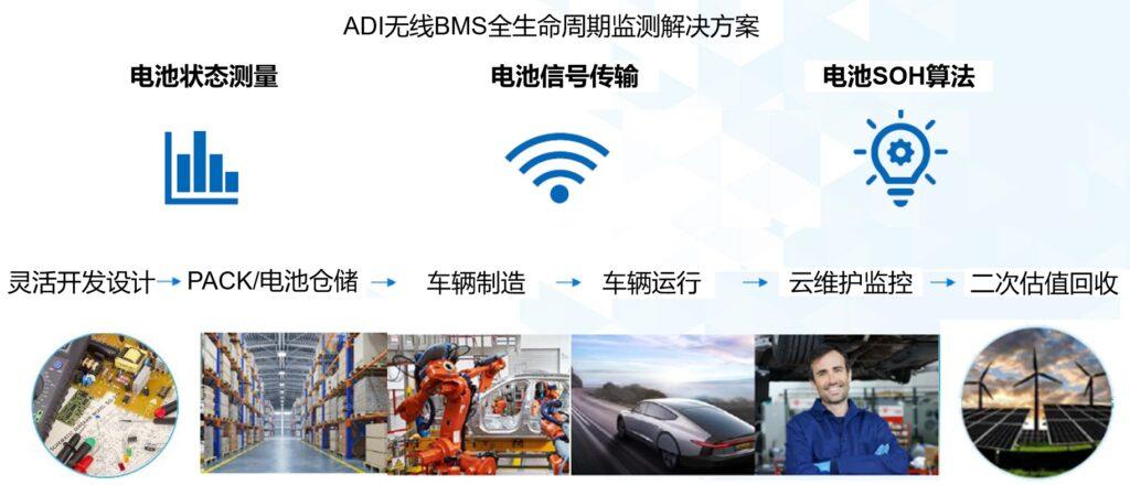 破解电动汽车产业发展核心挑战,电动汽车百人会联合ADI与生态企业共谋电池全生命周期管理对策