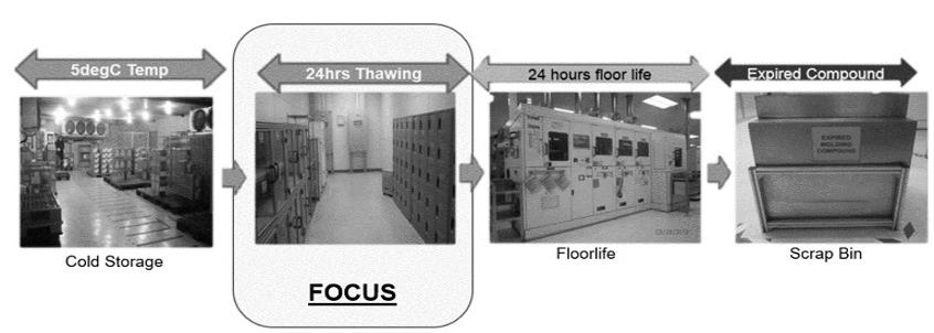 模塑料处理自动化:模塑料处理不当对策