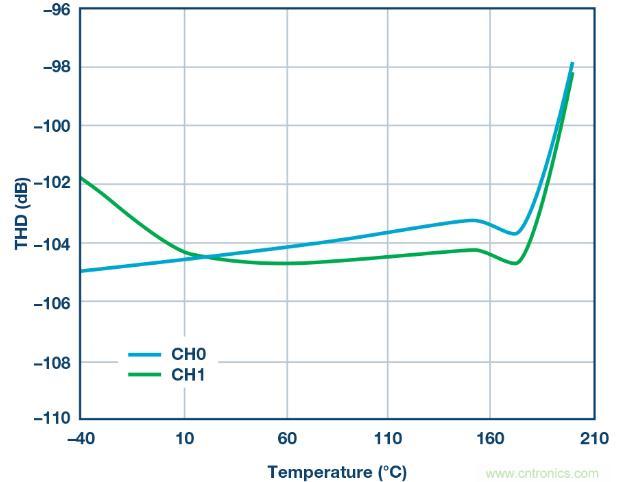 一种面向极端高温环境的高可靠精密数据采集与控制平台