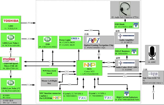 大联大世平集团推出基于NXP Cortex M33 LPC55S26产品的电脑外设参考设计