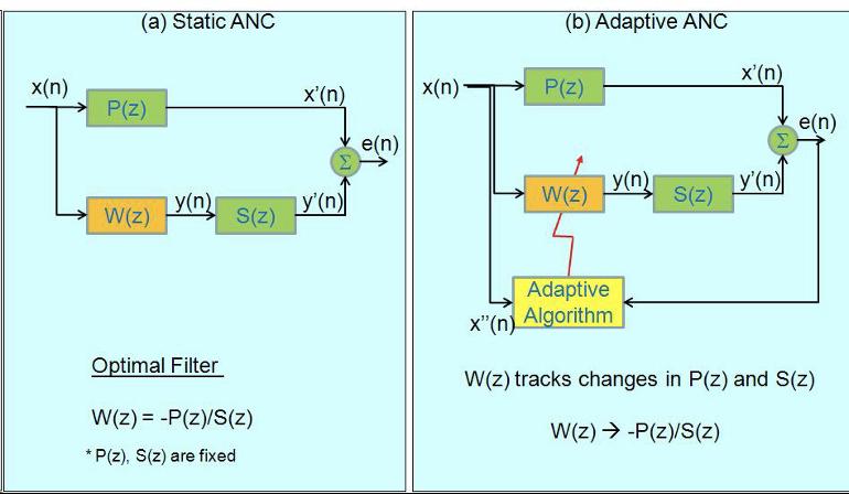 大联大诠鼎集团推出基于Qualcomm QCC5141 Adaptive ANC自适应主动降噪的蓝牙耳机解决方案
