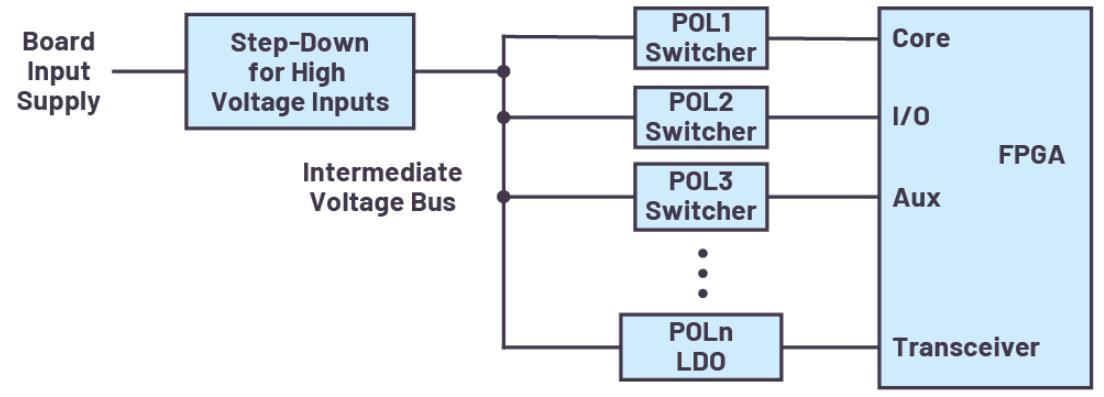 FPGA电源系统管理
