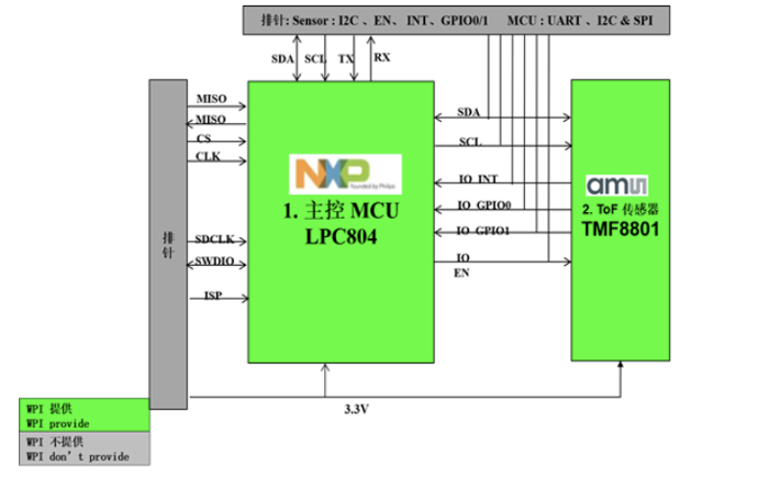 大联大世平集团推出基于NXP与ams产品的ToF测距解决方案
