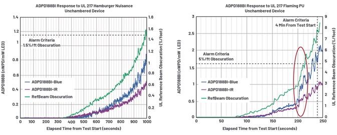 降低误报率――烟雾报警器如何通过汉堡包烟雾干扰报警测试
