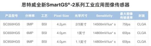 思特威推出三款全新SmartGS-2技术的工业应用CMOS图像传感器