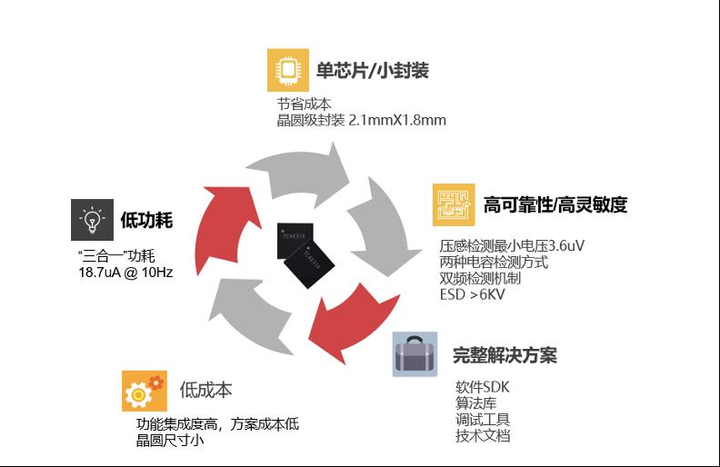 """上海泰矽微宣布量产系列化""""MCU+""""产品——TWS耳机三合一人机交互芯片"""