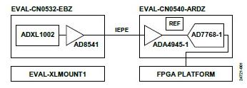 符合IEPE标准的CbM机器学习赋能平台