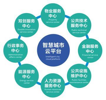 成都芯谷,着力构建千亿级电子信息产业生态圈